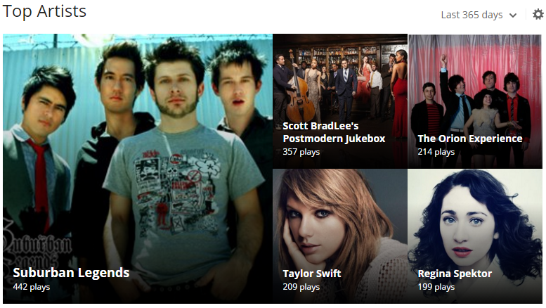 last.fm top artists in 2015