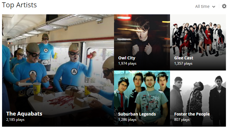 last.fm top all time artists
